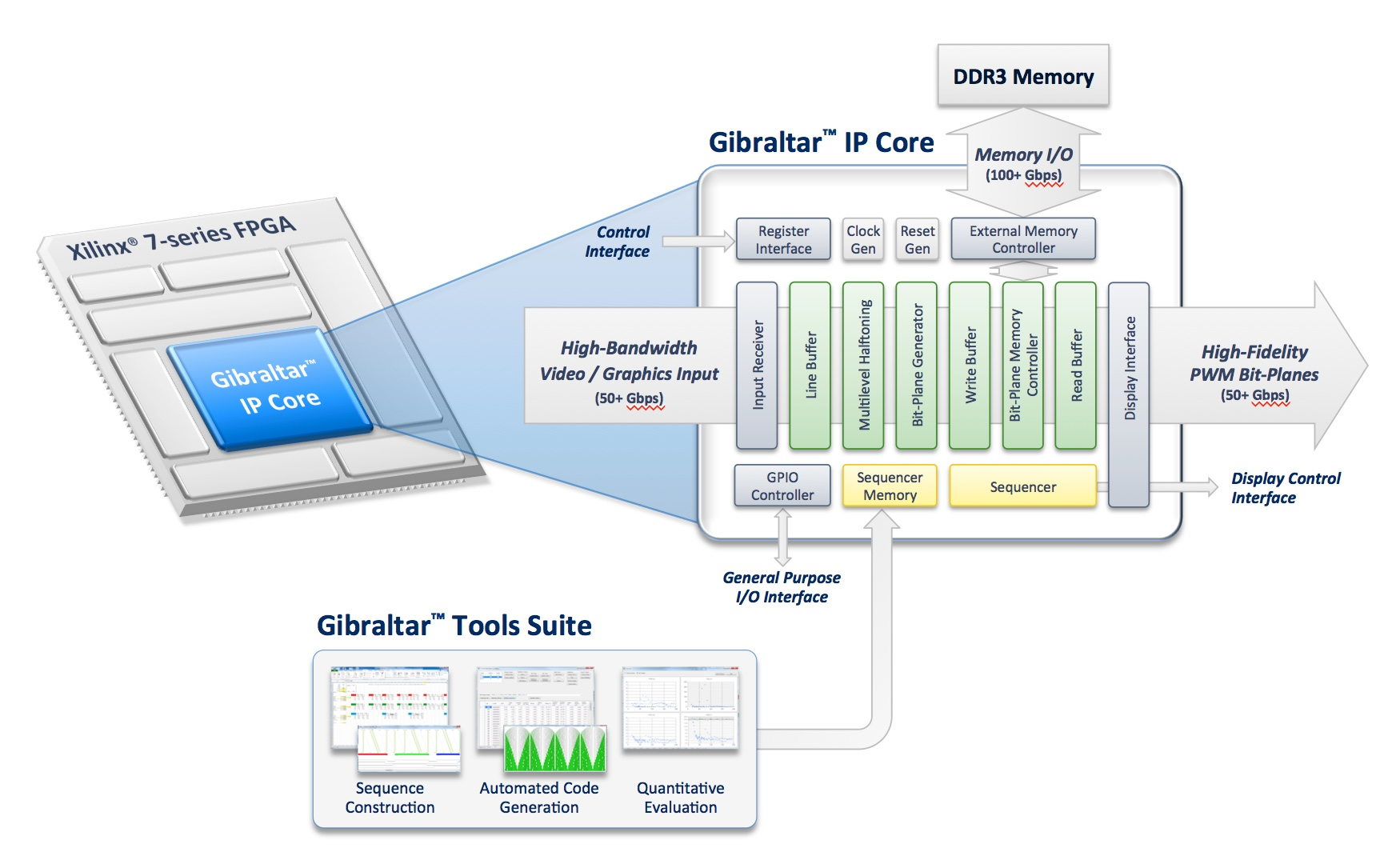 Gibraltar™ IP Core